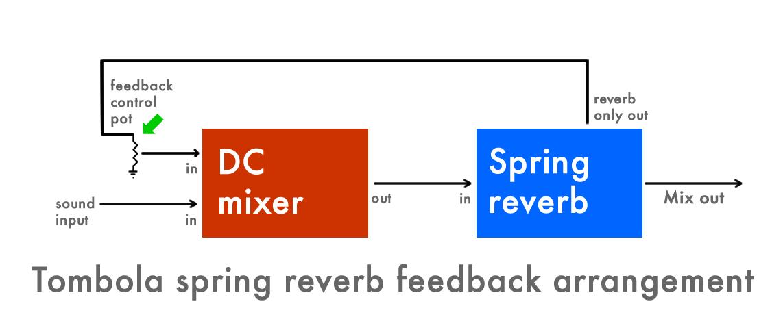 spring reverb feedback